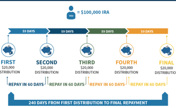 Do You Know About These Ira Rollover Rules?